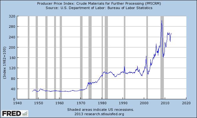PPI crude materials