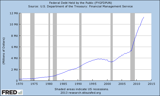 Federal debt held by the public thru 2012
