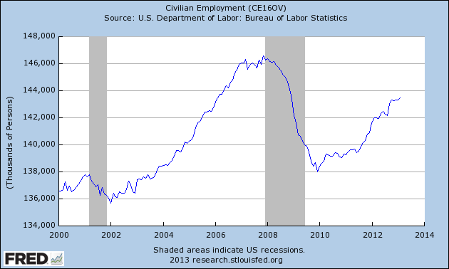 Civilian employment Jan 2000 - February 2013