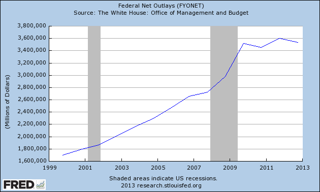 federal FY net outlays