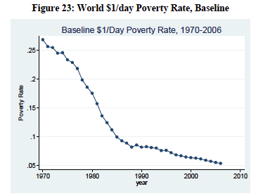issue of poverty in the world essay