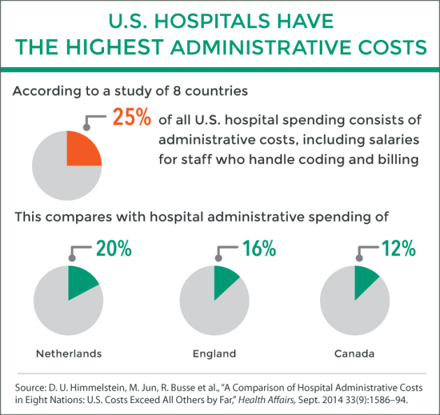 himmelstein_comparison_hosp_admin_costs_ha_09_2014_itl_exhibit
