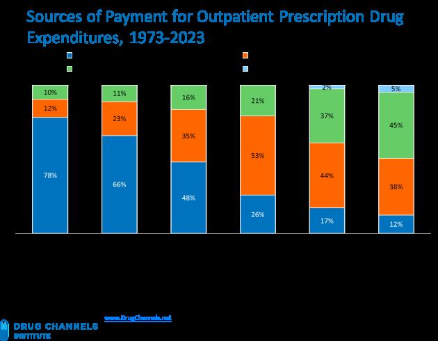 Sources_of_Payment_for_Outpatient_Prescription_Drug_Expenditures_1973-2023