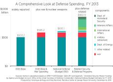 C1-defense-spending-2013_0