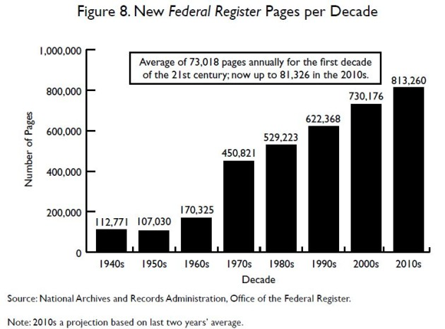 New_Federal_Register_Pages_Decade