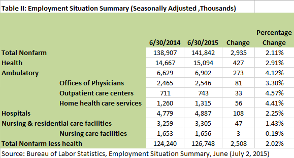 20150702 Health Workforce TII