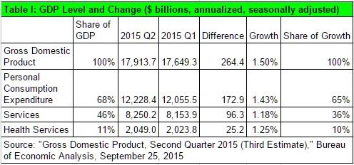 20150929 GDP I