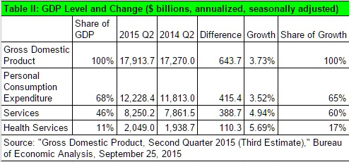 20150929 GDP II