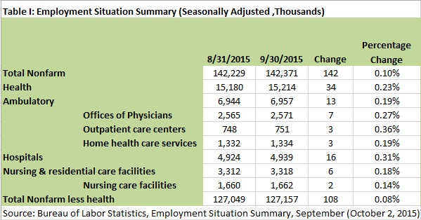 20151005 Health Workforce TI