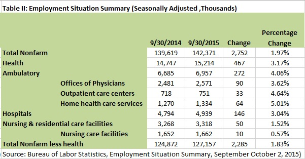 20151005 Health Workforce TII