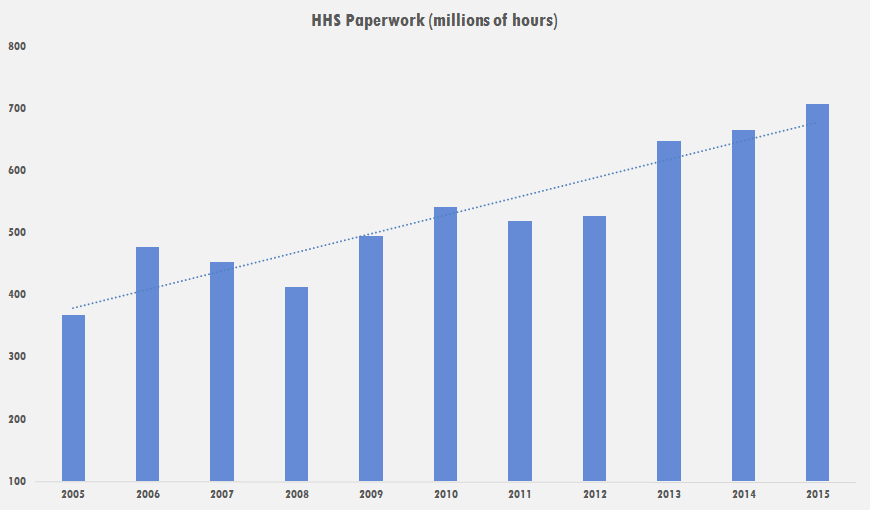"Source: S. Batkins, ""The Explosive Growth in HHS Paperwork,"" American Action Forum, Feb. 25, 2016."