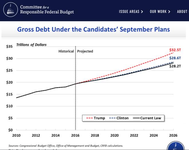 2016.10.24 MURPHY Debt Under Candidates