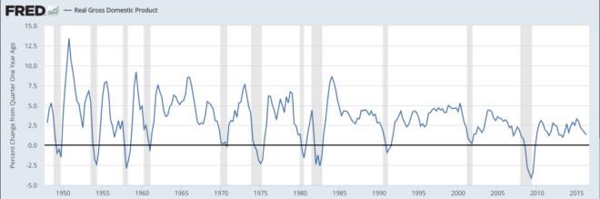 2016.10.24 MURPHY GDP Growth