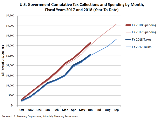 U.S. Government Cumulative Tax Collections and Spending, FY 2017 and FY 2018 (Year-To-Date)