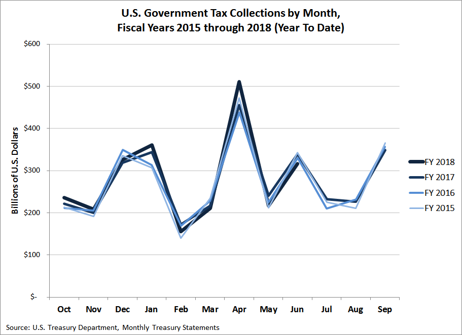 U.S. Government Tax Collections by Month, Fiscal Years 2015 through 2018 (Year To Date, June 2018)