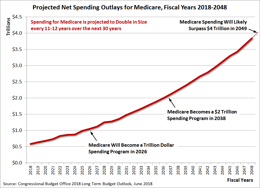 Projected Net Spending Outlays for Medicare, Fiscal Years 2018-2048