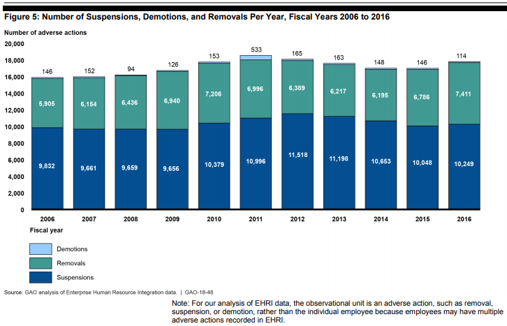 GAO: Federal Employee Misconduct (July 2018) - Figure 5: Number of Suspensions, Demotions, and Removals Per Year, Fiscal Years 2006 to 2016