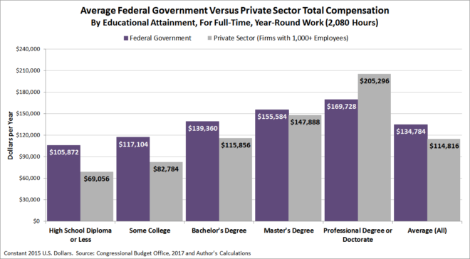 Average Federal Government Versus Private-Sector Compensation by Education Level for Full-Time, Year-Round Workers