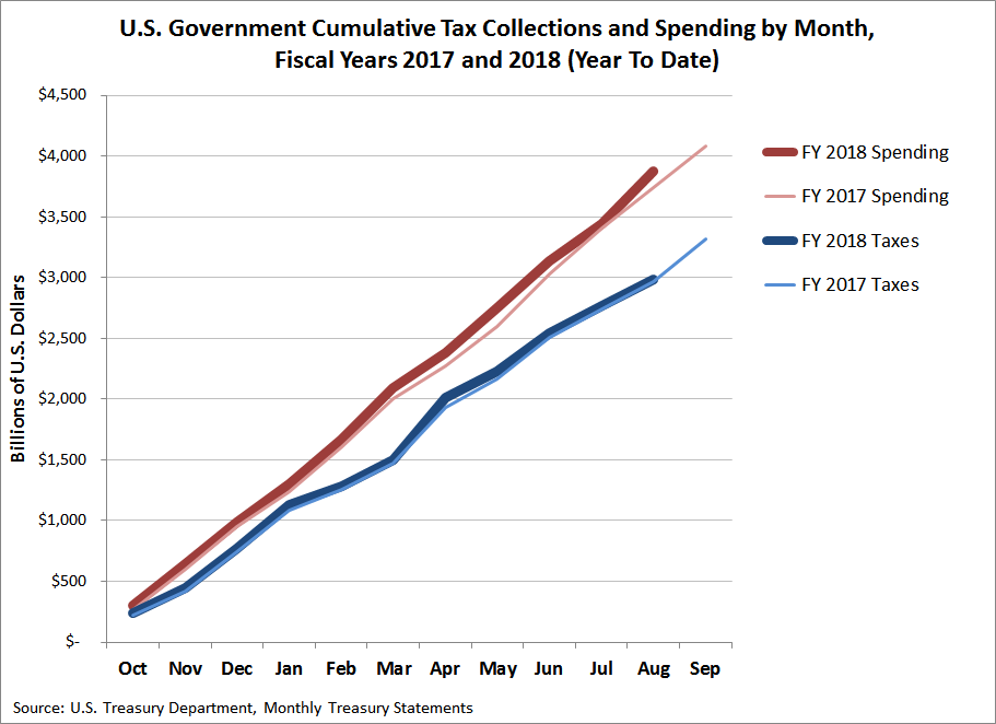 U.S. Government Cumulative Tax Collections and Spending by Month, Fiscal Years 2017 and 2018 (Year To Date, Through August 2018)