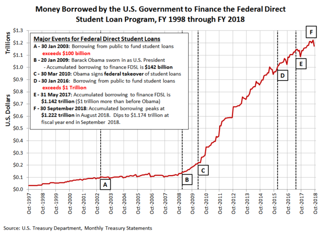 Money Borrowed by the U.S. Government to Finance the Federal Direct Student Loan Program, FY 1998 through FY 2018