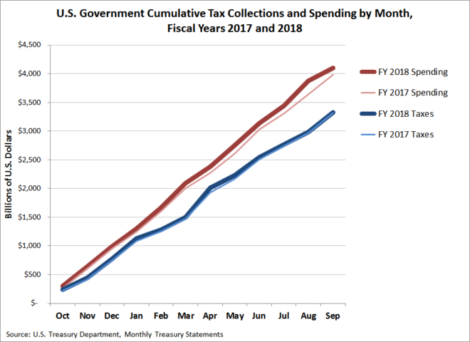 U.S. Government Cumulative Tax Collections and Spending by Month, Fiscal Years 2017 and 2018