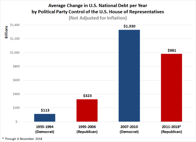 Average Change in U.S. National Debt per Year by Political Party Control of the U.S. House of Representatives, 1955-2018 (Not Adjusted for Inflation)