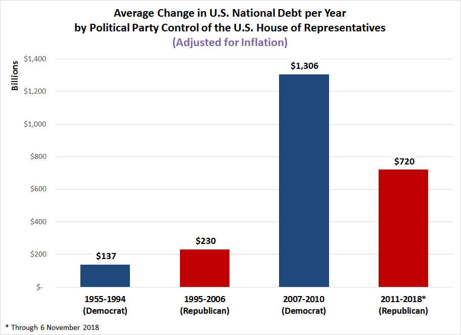 Average Change in U.S. National Debt per Year by Political Party Control of the U.S. House of Representatives, 1955-2018 (Adjusted for Inflation)