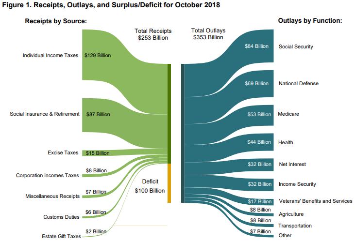 October 2018 U.S. Treasury Money Flows
