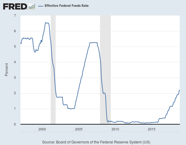 Federal Reserve: Effective Federal Funds Rate, 1997-2018