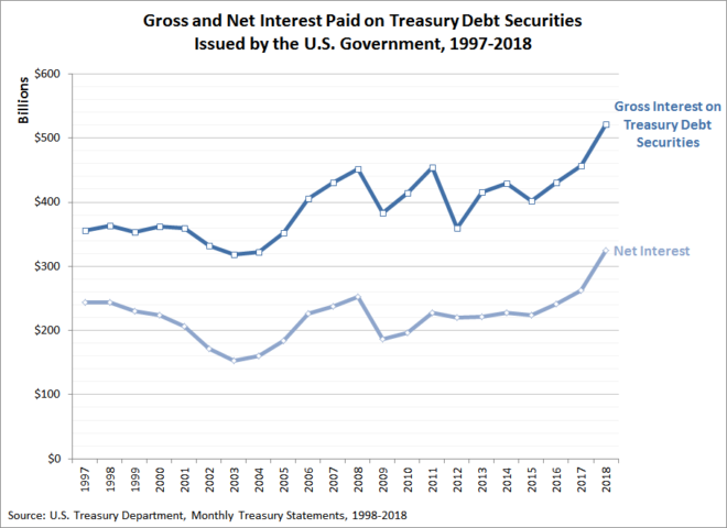 Gross and Net Interest Paid on Treasury Debt Securities Issued by the U.S. Government, 1997-2018