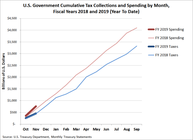 Cumulative U.S. Government Spending and Tax Collections, FY2018 versus FY2019 (Year to Date through November 2018)