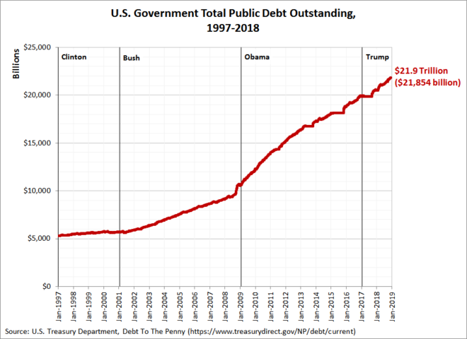 U.S. Government Total Public Debt Outstanding, 1997-2018