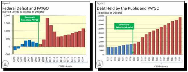 Federal Deficit, Debt Held by Public and PAYGO