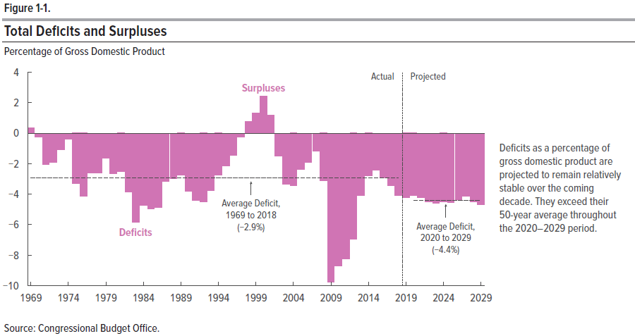 U.S. Government Budgets and Surpluses, 1969-2018, with Projections to 2029