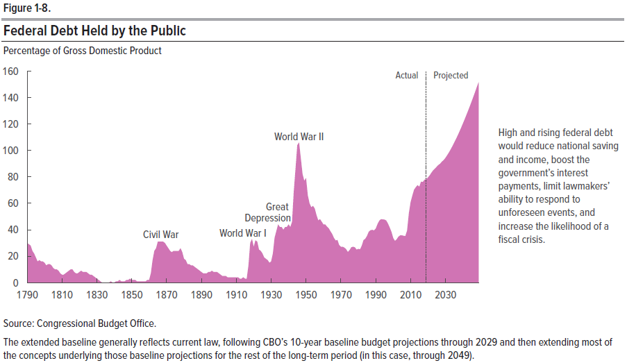 U.S. Government Debt Held by the Public, 1969-2018, with Projections to 2049