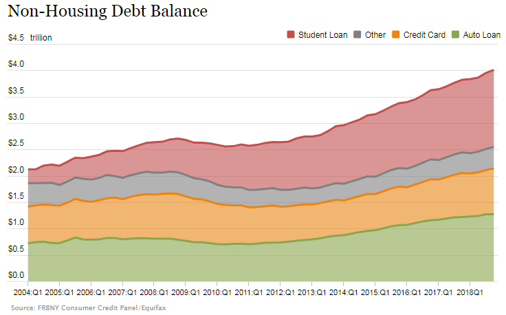 Federal Reserve Bank of New York: Non-Housing Debt Balance of American Households, 2004:Q1 through 2018:Q4
