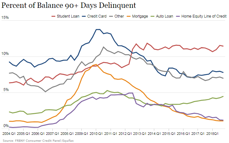 Federal Reserve Bank of New York: Percent of Debt Balance 90+ Days Delinquent