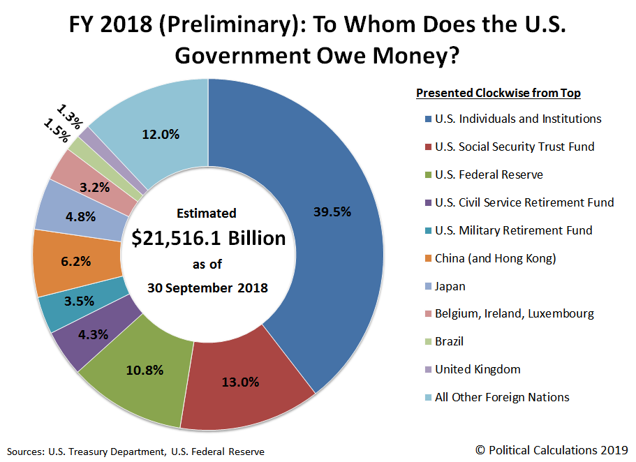 FY 2018 (Preliminary) - To Whom Does the U.S. Government Owe Money?