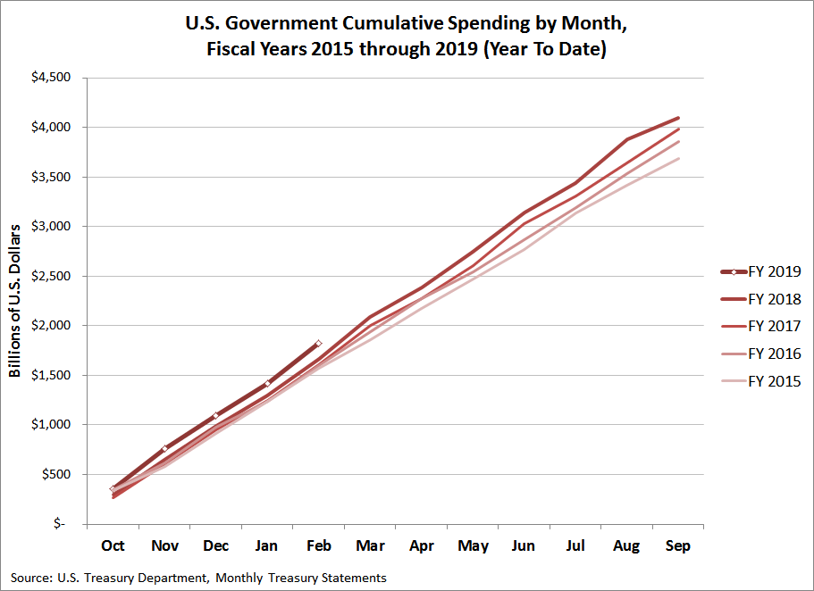 U.S. Government Cumulative Spending by Month, FY2015 through FY2019 (Year to Date, February 2019)