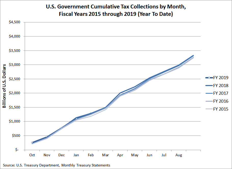 U.S. Government Cumulative Tax Collections, FY2015 through FY2019 (Year to Date, February 2019)