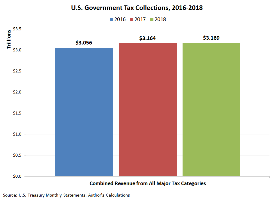 U.S. Government Combined Tax Revenue from All Major Sources, 2016-2018