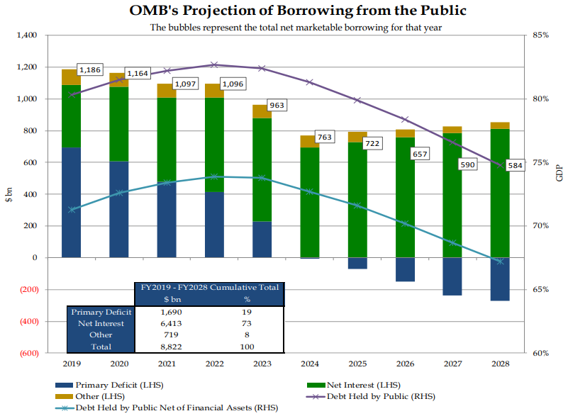 FY2019Q1 OMB's Projection of Borrowing from the Public