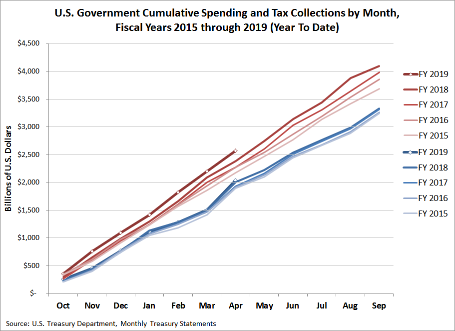 U.S. Government Cumulative Spending and Tax Revenues, FY2015 through FY 2019 (YTD in April 2019)