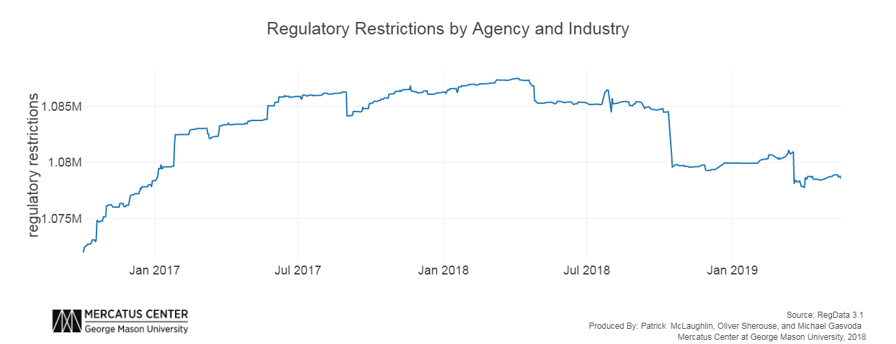 Regulatory Restrictions in U.S. Code of Federal Regulations