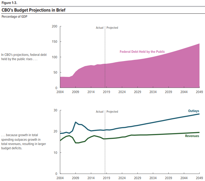 2019 CBO Long Term Budget Outlook Figure 1-3, Part A