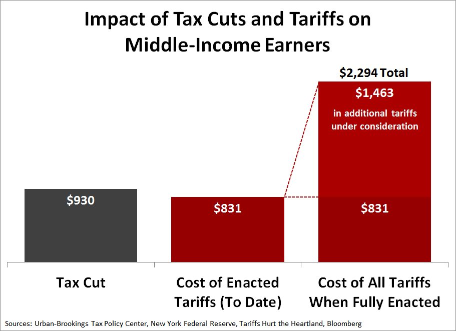 Impact of Tax Cuts and Tariffs on Middle-Income-Earners (June 2019)