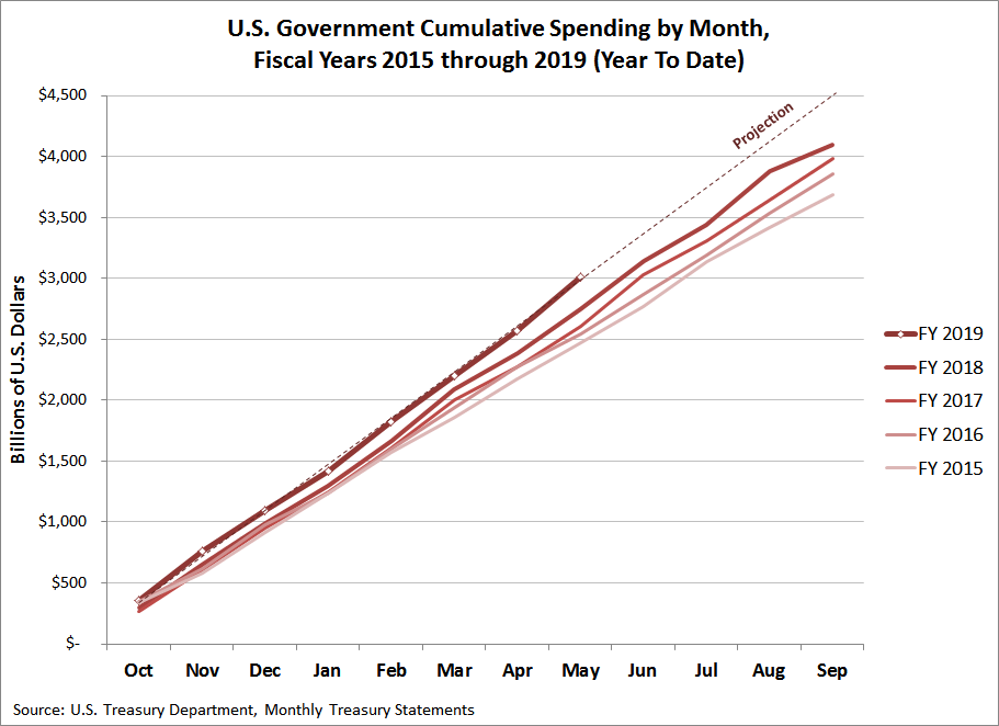 U.S. Government Cumulative Spending by Month, Fiscal Years 2015 through 2019 (Year To Date)