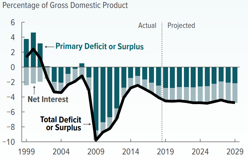 CBO: Historic and Projected Annual Budget Deficits, August 2019