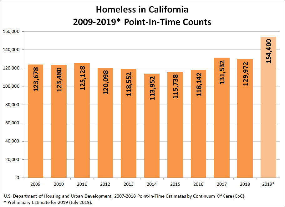 Homeless in California, 2009-2019 Point-In-Time-Counts