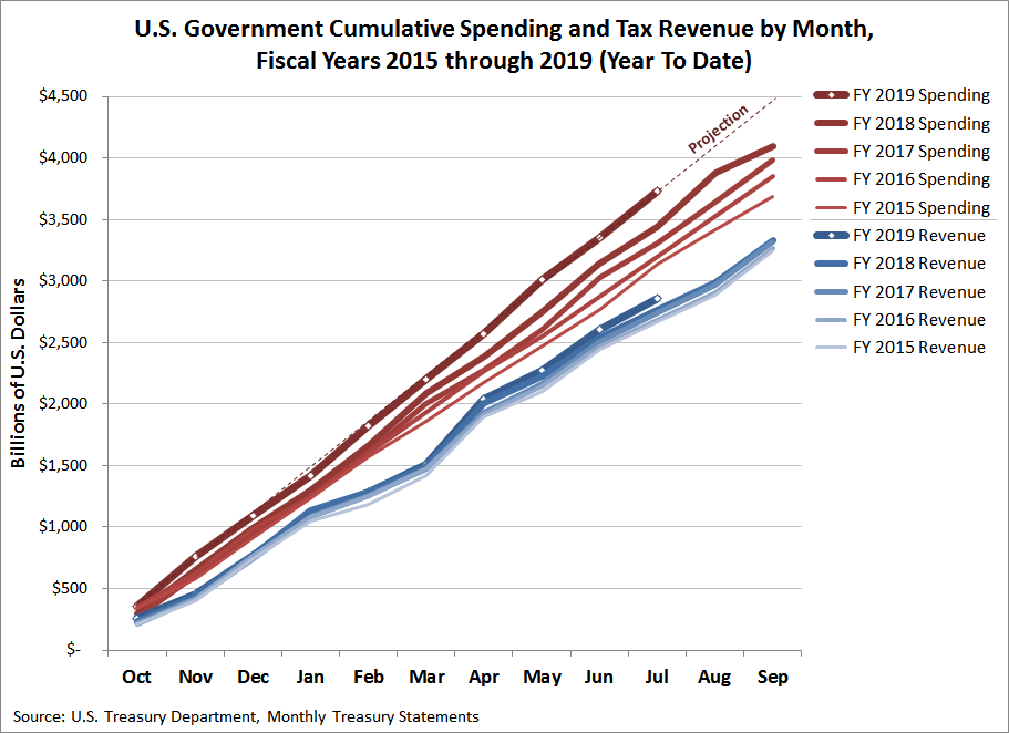 U.S. Government Cumulative Spending and Tax Revenue by Month, Fiscal Years 2015 through 2019 (Year To Date, July 2019)